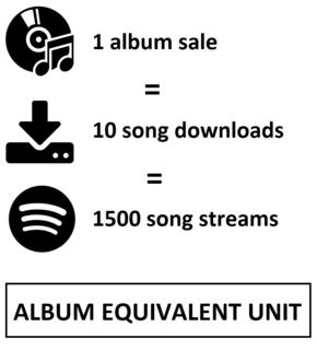 Album-equivalent unit album