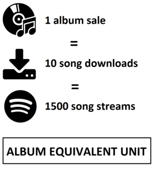 Album-equivalent unit - The standard of an album-equivalent unit in the United States, according to the RIAA and Billboard magazine.