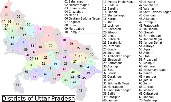 Uttar Pradesh Districts Detail
