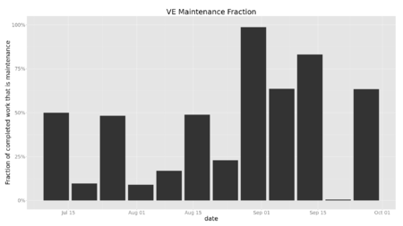 Chart showing varying levels of maintenance for VE week by week