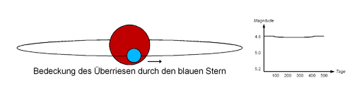 VV Cephei eclipsing binary B front (german).png