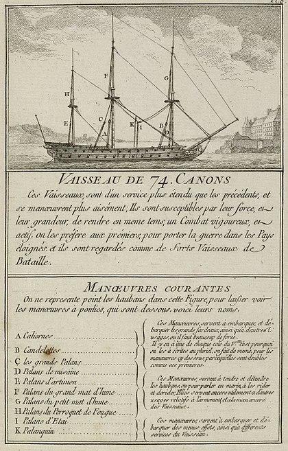 Le Glorieux - 1/150e - Heller  420px-Vaisseau_de_74_canons_vu_par_Nicolas_Ozanne_vers_1764