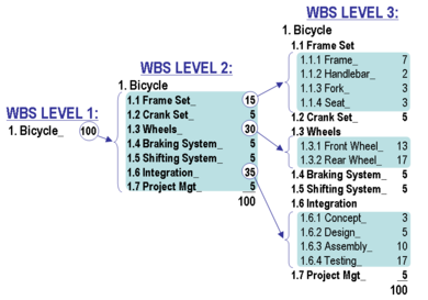 The WBS construction technique employing the 100% rule during WBS construction WbsConstruction.png