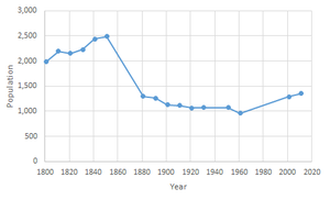 Westbury, Shropshire - Total Population of Westbury Civil Parish, Shropshire, as reported by the Census of Population from 1881 to 2011.