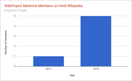 WikiProject Medicine Members 2018 projection for Hindi Wikipedia.png