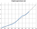 Wikimedia chapters approved per year.png