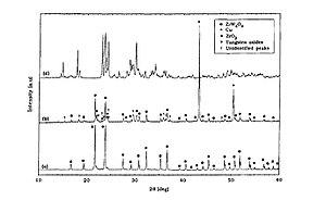 Zirconium tungstate - Image: XRD Spectra