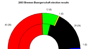 Bremen state election, 2003 - Seat results -- SPD in red, CDU in black, Greens in green, FDP in yellow, DVU in blue (the previous number of seats obtained by each party are in parenthesis).