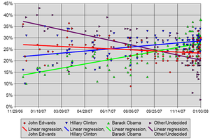 Iowa Democratic caucuses, 2008 - Pre-caucus opinion polling statistics throughout the campaign season.