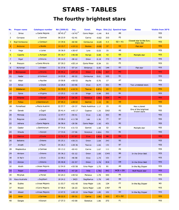 40 brightest stars table.png