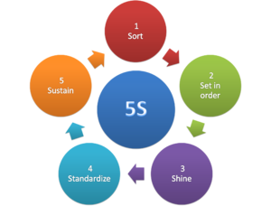 5S (methodology) - 5S methodology.