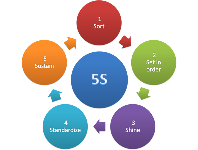 japanese 5s management 'learn-and-teach' training kits: japanese 5s (housekeeping / workplace management for lean six sigma) why you need this product the 5s concept has its origin in japan (first within toyota) in the later part of 20th century.