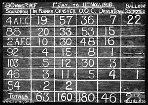 No. 54 Squadron RAF - Serny, France, November 1918. A score board recording the claims for enemy aircraft destroyed by No. 80 Wing RAF from July–November 1918, including 54 Squadron