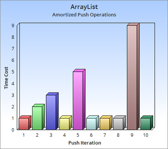 Amortized analysis - Amortized Analysis of the Push operation for a Dynamic Array