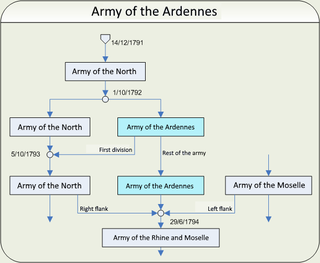 Army of the Ardennes