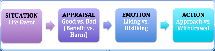 reeve motivation and emotion pdf