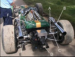 Close-up of the rear of a parked racing car; various components are labelled
