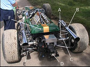 Brabham BT19 - Rear view of the BT19, showing: A) Rear outboard coil spring B) 4-into-1 exhaust from right-hand cylinder bank C) Right-hand driveshaft D) Gearbox E) Reverse lower wishbone, forming part of left rear suspension F) Upswept rear lip of engine cowl