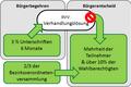 Buergergesetzgebungsverfahren DE BE.png