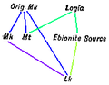 C+B-Gospels-DiagramC(b)-2SourceLipsiusSolution.PNG