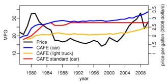 Corporate average fuel economy - Prices inflation adjusted to 2008 dollars