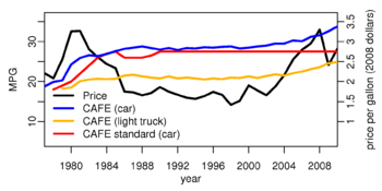 corporate average fuel economy wikipedia