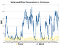 California Solar and Wind Generation-2012-02.png