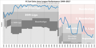FC Carl Zeiss Jena - Historical chart of Carl Zeiss Jena league performance after WWII