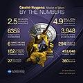 Cassini Numbers Final.jpg