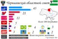 Chernigov Oblast local election, 2010.png