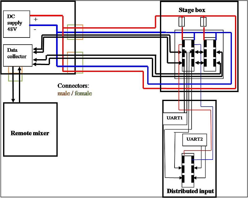 stage pin wiring diagram open standards/choirwire distributed audio mixing ... 4l80e 12 pin to 11 pin wiring diagram