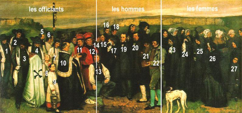 84a3e21cee6a lien Fichier Courbet, Un enterrement %C3%A0 Ornans sch%C3%A9ma personnages.