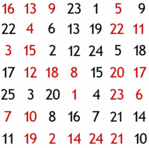 Deconcentration of attention - An example of a colored number table that is used in deconcentration exercises. Searching for a given colored number in a regular manner (namely by scanning the table with concentration) requires some time. Deconcentration of attention allows finding any requested colored number instantaneously.