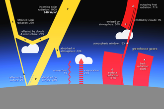 Earth's energy budget - Diagram showing the energy budget of Earth's atmosphere, which includes the greenhouse effect