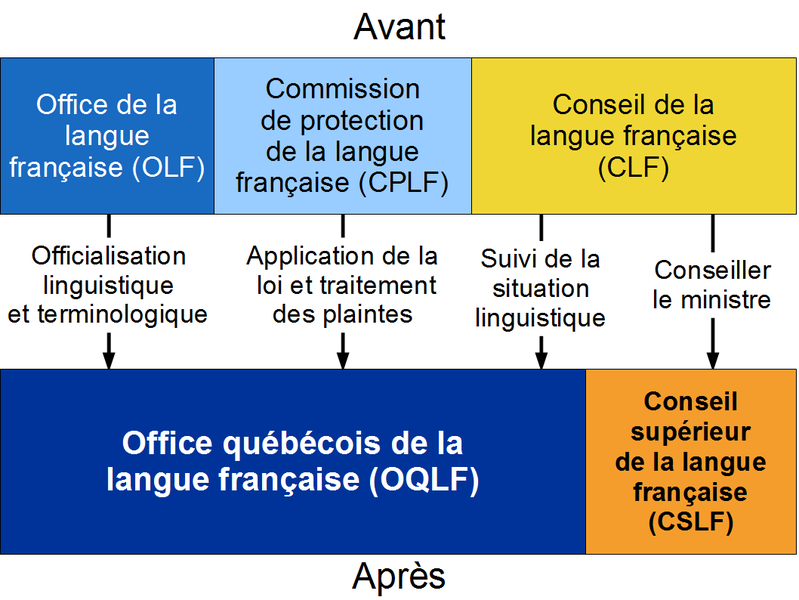 Fichier:Diagramme Loi 104.png