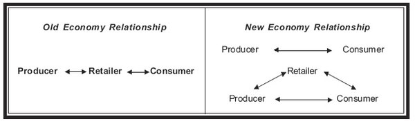 E-Commerce and E-Business/Concepts and Definitions - Wikibooks ...