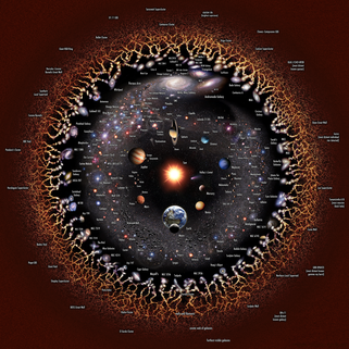 Extended universe logarithmic illustration (English annotated).png
