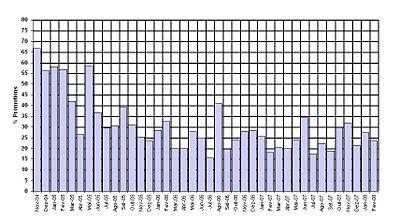 FP statistics Mar February 2008-2.JPG