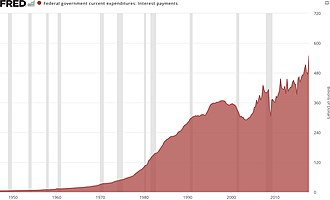 National debt of the United States - Federal interest payments