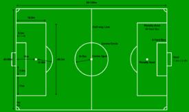 Perlengkapan Dalam Sepak Bola Seputar Bola