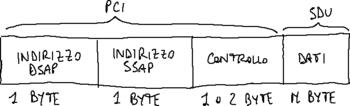 Formato PDU LLC.png