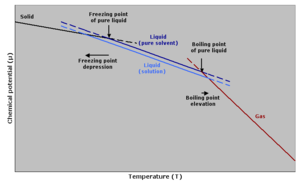 Boiling-point elevation - The change in chemical potential of a solvent when a solute is added explains why boiling point elevation takes place.