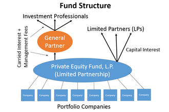 Carried interest - Image: Fund Structure