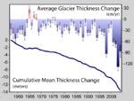 Global glacial mass balance in the last fifty years. The increasing downward trend in the late 1980s is symptomatic of the increased rate and number of retreating glaciers.
