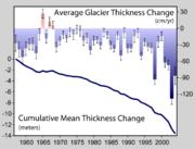 2005年から過去50年間の、世界の山岳氷河の平均の厚さの推移