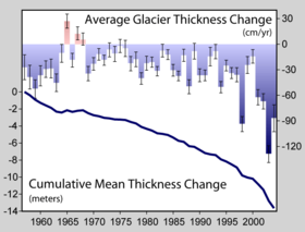 Global glacial mass balance in the last fifty years, reported to the WGMS and NSIDC.  The increasing downward trend in the late 1980s is symptomatic of the increased rate and number of retreating glaciers.
