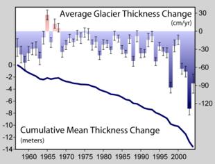 Conseguenze del riscaldamento globale yahoo dating