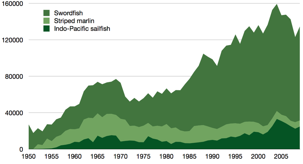 Global capture of all billfish 1950–2009