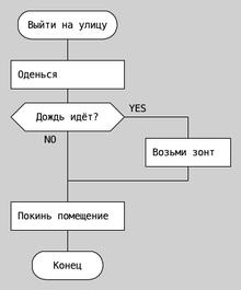Оператор ветвления на ДРАКОН-схеме.