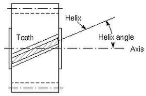 Helix angle - Helix Angle